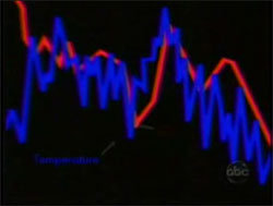 Temperature Carbon Graph