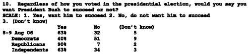 dem-poll-bush-fail.jpg